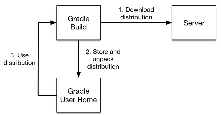 Gradle-Wrapper