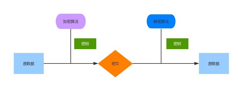 对称加密原型图