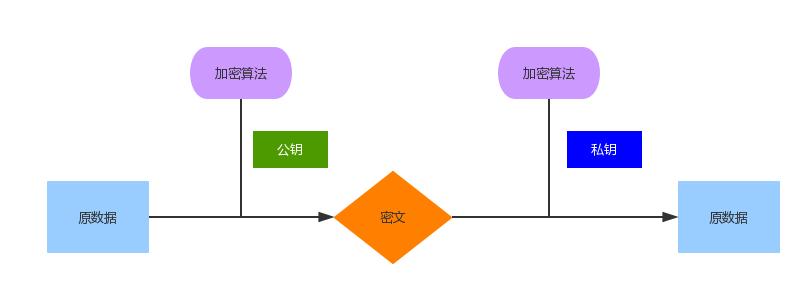 非对称加密原型